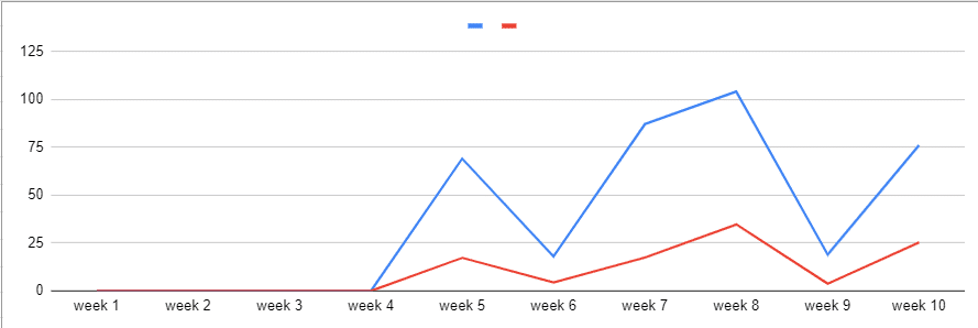 il grafico delle statistiche di una pagina facebook