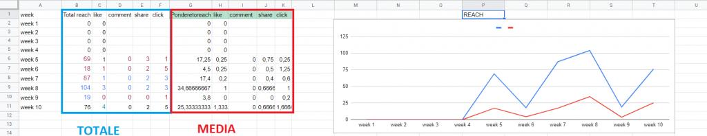 un riassunto delle performance settimanali di una pagina facebook, con i dati e un grafico