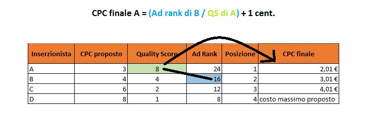 come si calcola il CPC finale delle inserzioni Google Ads
